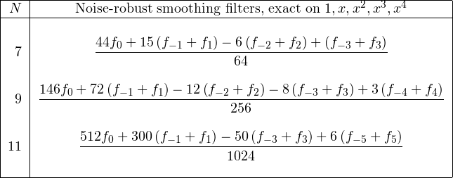 \[ \begin{tabular}{|r|c|} \hline $N$& Noise-robust smoothing filters, exact on $1, x, x^2, x^3, x^4$\ \hline &\ 7&$\displaystyle\frac{44f_0 + 15\left(f_{-1} + f_1\right) - 6\left(f_{-2} + f_2\right) + \left(f_{-3} + f_3\right)}{64}$\ &\ 9&$\displaystyle\frac{146f_0 + 72\left(f_{-1} + f_1\right) - 12\left(f_{-2} + f_2\right) - 8 \left(f_{-3} + f_3\right) + 3\left(f_{-4} + f_4\right)}{256}$\ &\ 11&$\displaystyle\frac{512f_0 + 300\left(f_{-1} + f_1\right) - 50\left(f_{-3} + f_3\right) + 6\left(f_{-5} + f_5\right)}{1024}$\ &\ \hline \end{tabular} \]