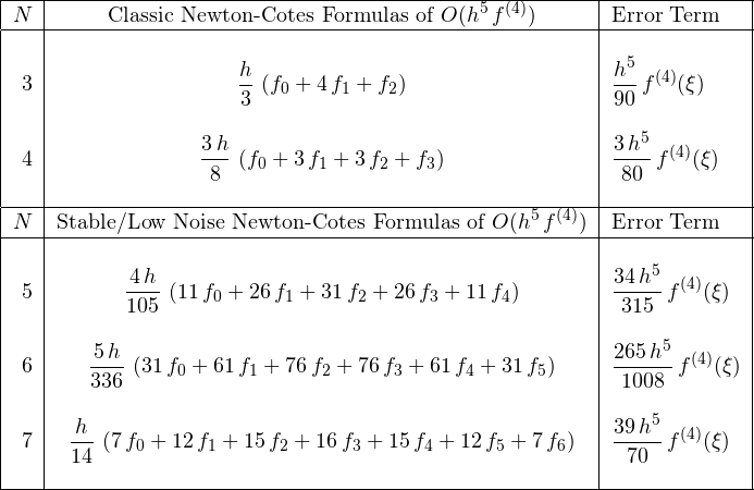 \[ \begin{tabular}{|r|c|l|} \hline $N$& Classic Newton-Cotes Formulas of $O(\displaystyle{{h}^{5}\,f^{(4)}})$& Error Term\ \hline &&\ 3&$\displaystyle{\frac{h}{3}\,\left( f_{{0}}+4\,f_{{1}}+f_{{2}} \right)}$&$\displaystyle{\frac{{h}^{5}}{90}\,f^{(4)}(\xi)}$\ &&\ 4&$\displaystyle{\frac{3\,h}{8}\,\left(f_{{0}}+3\,f_{{1}}+3\,f_{{2}}+f_{{3}}\right)}$&$\displaystyle{\frac{3\,{h}^{5}}{80}\,f^{(4)}(\xi)}$\ &&\ \hline $N$& Stable/Low Noise Newton-Cotes Formulas of $O(\displaystyle{{h}^{5}\,f^{(4)}})$& Error Term\ \hline &&\ 5&$\displaystyle{\frac{4\,h}{105}\,\left( 11\,f_{{0}}+26\,f_{{1}}+31\,f_{{2}}+26\,f_{{3}}+11\,f_{{4}} \right)}$&$\displaystyle{\frac{34\,{h}^{5}}{315}\,f^{(4)}(\xi)}$\ &&\ 6&$\displaystyle{\frac{5\,h}{336}\,\left( 31\,f_{{0}}+61\,f_{{1}}+76\,f_{{2}}+76\,f_{{3}}+61\,f_{{4}}+31\,f_{{5}}\right)}$&$\displaystyle{\frac{265\,{h}^{5}}{1008}\,f^{(4)}(\xi)}$\ &&\ 7&$\displaystyle{\frac{h}{14}\,\left( 7\,f_{{0}}+12\,f_{{1}}+15\,f_{{2}}+16\,f_{{3}}+15\,f_{{4}}+12\,f_{{5}}+7\,f_{{6}} \right)}$&$\displaystyle{\frac{39\,{h}^{5}}{70}\,f^{(4)}(\xi)}$\ &&\ \hline \end{tabular} \]