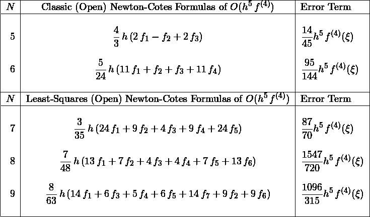 \[ \begin{tabular}{|r|c|l|} \hline $N$& Classic (Open) Newton-Cotes Formulas of $O(\displaystyle{{h}^{5}\,f^{(4)}})$& Error Term\ \hline &&\ 5&$\displaystyle{\frac{4}{3}\,h \left( 2\,f_{{1}}-f_{{2}}+2\,f_{{3}} \right)}$&$\displaystyle{{\frac{14}{45}}{{h}^{5}}\,f^{(4)}(\xi)}$\ &&\ 6&$\displaystyle{{\frac {5}{24}}\,h \left( 11\,f_{{1}}+f_{{2}}+f_{{3}}+11\,f_{{4}} \right)}$&$\displaystyle{{\frac{95}{144}}{{h}^{5}}\,f^{(4)}(\xi)}$\ &&\ \hline $N$& Least-Squares (Open) Newton-Cotes Formulas of $O(\displaystyle{{h}^{5}\,f^{(4)}})$& Error Term\ \hline &&\ 7&$\displaystyle{{\frac {3}{35}}\,h \left( 24\,f_{{1}}+9\,f_{{2}}+4\,f_{{3}}+9\,f_{{4}}+24\,f_{{5}} \right)} \right)}$&$\displaystyle{{\frac{87}{70}}{{h}^{5}}\,f^{(4)}(\xi)}$\ &&\ 8&$\displaystyle{{\frac {7}{48}}\,h \left( 13\,f_{{1}}+7\,f_{{2}}+4\,f_{{3}}+4\,f_{{4}}+7\,f_{{5}}+13\,f_{{6}} \right)}$&$\displaystyle{{\frac{1547}{720}}{{h}^{5}}\,f^{(4)}(\xi)}$\ &&\ 9&$\displaystyle{{\frac {8}{63}}\,h \left( 14\,f_{{1}}+6\,f_{{3}}+5\,f_{{4}}+6\,f_{{5}}+14\,f_{{7}}+9\,f_{{2}}+9\,f_{{6}} \right)} \right)}$&$\displaystyle{{\frac{1096}{315}}{{h}^{5}}\,f^{(4)}(\xi)}$\ &&\ \hline \end{tabular} \]