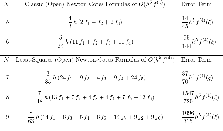 \[ \begin{tabular}{|r|c|l|} \hline $N$& Classic (Open) Newton-Cotes Formulas of $O(\displaystyle{{h}^{5}\,f^{(4)}})$& Error Term\ \hline &&\ 5&$\displaystyle{\frac{4}{3}\,h \left( 2\,f_{{1}}-f_{{2}}+2\,f_{{3}} \right)}$&$\displaystyle{{\frac{14}{45}}{{h}^{5}}\,f^{(4)}(\xi)}$\ &&\ 6&$\displaystyle{{\frac {5}{24}}\,h \left( 11\,f_{{1}}+f_{{2}}+f_{{3}}+11\,f_{{4}} \right)}$&$\displaystyle{{\frac{95}{144}}{{h}^{5}}\,f^{(4)}(\xi)}$\ &&\ \hline $N$& Least-Squares (Open) Newton-Cotes Formulas of $O(\displaystyle{{h}^{5}\,f^{(4)}})$& Error Term\ \hline &&\ 7&$\displaystyle{{\frac {3}{35}}\,h \left( 24\,f_{{1}}+9\,f_{{2}}+4\,f_{{3}}+9\,f_{{4}}+24\,f_{{5}} \right)} \right)}$&$\displaystyle{{\frac{87}{70}}{{h}^{5}}\,f^{(4)}(\xi)}$\ &&\ 8&$\displaystyle{{\frac {7}{48}}\,h \left( 13\,f_{{1}}+7\,f_{{2}}+4\,f_{{3}}+4\,f_{{4}}+7\,f_{{5}}+13\,f_{{6}} \right)}$&$\displaystyle{{\frac{1547}{720}}{{h}^{5}}\,f^{(4)}(\xi)}$\ &&\ 9&$\displaystyle{{\frac {8}{63}}\,h \left( 14\,f_{{1}}+6\,f_{{3}}+5\,f_{{4}}+6\,f_{{5}}+14\,f_{{7}}+9\,f_{{2}}+9\,f_{{6}} \right)} \right)}$&$\displaystyle{{\frac{1096}{315}}{{h}^{5}}\,f^{(4)}(\xi)}$\ &&\ \hline \end{tabular} \]