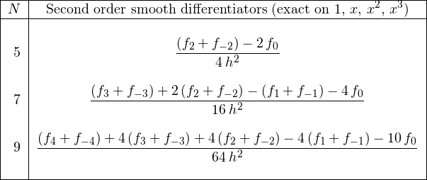 \begin{tabular}{|r|c|} \hline $N$& Second order smooth differentiators (exact on $1,\,x,\,x^2,\,x^3$)\ \hline &\ 5&$\displaystyle{\frac {(f_{{2}}+f_{{-2}})-2\,f_{{0}}}{4\,{h}^{2}}}$\ &\ 7&$\displaystyle{\frac {(f_{{3}}+f_{{-3}})+2\,(f_{{2}}+f_{{-2}})-(f_{{1}}+f_{{-1}})-4\,f_{{0}}}{16\,{h}^{2}}}$\ &\ 9&$\displaystyle{\frac {(f_{{4}}+f_{{-4}})+4\,(f_{{3}}+f_{{-3}})+4\,(f_{{2}}+f_{{-2}})-4\,(f_{{1}}+f_{{-1}})- 10\,f_{{0}}}{64\,{h}^{2}}}$\ &\ \hline \end{tabular}
