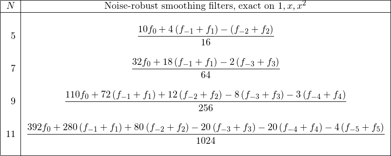 \[ \begin{tabular}{|r|c|} \hline $N$& Noise-robust smoothing filters, exact on $1, x, x^2$\ \hline &\ 5&$\displaystyle\frac{10f_0 + 4\left(f_{-1} + f_1\right) - \left(f_{-2} + f_2\right)}{16}$\ &\ 7&$\displaystyle\frac{32f_0 + 18\left(f_{-1} + f_1\right) - 2\left(f_{-3} + f_3\right)}{64}$\ &\ 9&$\displaystyle\frac{110f_0 + 72\left(f_{-1} + f_1\right) + 12\left(f_{-2} + f_2\right) - 8\left(f_{-3} + f_3\right) - 3\left(f_{-4} + f_4\right)}{256}$\ &\ 11&$\displaystyle\frac{392f_0 + 280\left(f_{-1} + f_1\right) + 80\left(f_{-2} + f_2\right) - 20\left(f_{-3} + f_3\right) - 20\left(f_{-4} + f_4\right) - 4\left(f_{-5} + f_5\right)}{1024}$\ &\ \hline \end{tabular} \]