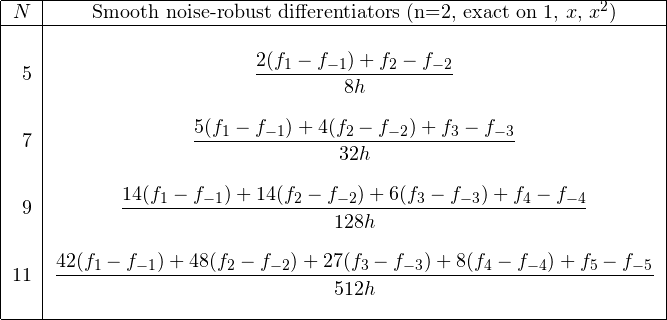 \[ \begin{tabular}{|r|c|} \hline $N$& Smooth noise-robust differentiators (n=2, exact on $1,\,x,\,x^2$)\ \hline &\ 5&$\displaystyle\frac{2(f_{1}-f_{-1})+f_{2}-f_{-2}}{8h}$\ &\ 7&$\displaystyle\frac{5(f_{1}-f_{-1})+4(f_{2}-f_{-2})+f_{3}-f_{-3}}{32h}$\ &\ 9&$\displaystyle\frac{14(f_{1}-f_{-1})+14(f_{2}-f_{-2})+6(f_{3}-f_{-3})+f_{4}-f_{-4}}{128h}$\ &\ 11&$\displaystyle\frac{42(f_{1}-f_{-1})+48(f_{2}-f_{-2})+27(f_{3}-f_{-3})+8(f_{4}-f_{-4})+f_{5}-f_{-5}}{512h}$\ &\ \hline \end{tabular} \]