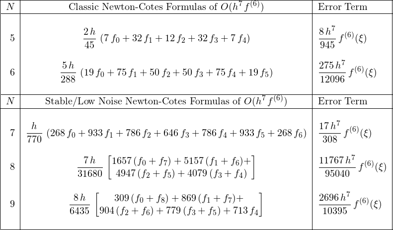 \[ \begin{tabular}{|r|c|l|} \hline $N$& Classic Newton-Cotes Formulas of $O(\displaystyle{{h}^{7}\,f^{(6)}})$& Error Term\ \hline &&\ 5&$\displaystyle{\frac{2\,h}{45}\,\left( 7\,f_{{0}}+32\,f_{{1}}+12\,f_{{2}}+32\,f_{{3}}+7\,f_{{4}} \right)}$&$\displaystyle{\frac{8\,{h}^{7}}{945}\,f^{(6)}(\xi)}$\ &&\ 6&$\displaystyle{\frac{5\,h}{288}\,\left( 19\,f_{{0}}+75\,f_{{1}}+50\,f_{{2}}+50\,f_{{3}}+75\,f_{{4}}+19\,f_{{5}} \right)}$&$\displaystyle{\frac{275\,{h}^{7}}{12096}\,f^{(6)}(\xi)}$\ &&\ \hline $N$& Stable/Low Noise Newton-Cotes Formulas of $O(\displaystyle{{h}^{7}\,f^{(6)}})$& Error Term\ \hline &&\ 7&$\displaystyle{\frac{h}{770}\,\left( 268\,f_{{0}}+933\,f_{{1}}+786\,f_{{2}}+646\,f_{{3}}+786\,f_{{4}}+933\,f_{{5}}+268\,f_{{6}} \right)}$&$\displaystyle{\frac{17\,{h}^{7}}{308}\,f^{(6)}(\xi)}$\ &&\ 8&$\displaystyle{\frac{7\,h}{31680}\,\left[ \begin{matrix}  1657\,(f_{{0}}+f_{{7}})+5157\,(f_{{1}}+f_{{6}})+\  4947\,(f_{{2}}+f_{{5}})+4079\,(f_{{3}}+f_{{4}}) \end{matrix} \right]   }$&$\displaystyle{\frac{11767\,{h}^{7}}{95040}\,f^{(6)}(\xi)}$\  &&\ 9&$\displaystyle{\frac{8\,h}{6435}\,\left[ \begin{matrix} 309\,(f_{{0}}+f_{{8}})+869\,(f_{{1}}+f_{{7}})+\ 904\,(f_{{2}}+f_{{6}})+779\,(f_{{3}}+f_{{5}})+713\,f_{{4}} \end{matrix} \right]   }$&$\displaystyle{\frac{2696\,{h}^{7}}{10395}\,f^{(6)}(\xi)}$\  &&\ \hline \end{tabular} \]