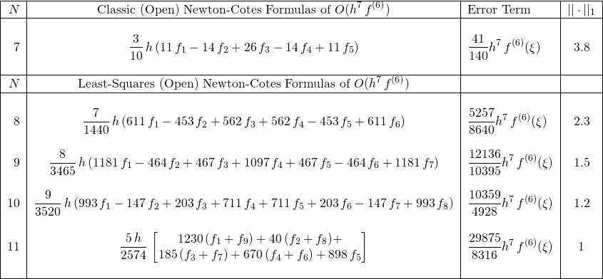 \[ \begin{tabular}{|r|c|l|c|} \hline $N$& Classic (Open) Newton-Cotes Formulas of $O(\displaystyle{{h}^{7}\,f^{(6)}})$&Error Term&$||\cdot||_1$\ \hline &&&\ 7&$\displaystyle{\frac{3}{10}\,h \left( 11\,f_{{1}}-14\,f_{{2}}+26\,f_{{3}}-14\,f_{{4}}+11\,f_{{5}} \right)}$&$\displaystyle{{\frac{41}{140}}{{h}^{7}}\,f^{(6)}(\xi)}$&$3.8$\ &&&\ \hline $N$& Least-Squares (Open) Newton-Cotes Formulas of $O(\displaystyle{{h}^{7}\,f^{(6)}})$&&\ \hline &&&\ 8&$\displaystyle{{\frac {7}{1440}}\,h \left( 611\,f_{{1}}-453\,f_{{2}}+562\,f_{{3}}+562\,f_{{4}}-453\,f_{{5}}+611\,f_{{6}} \right)}$&$\displaystyle{{\frac{5257}{8640}}{{h}^{7}}\,f^{(6)}(\xi)}$&$2.3$\ &&&\ 9&$\displaystyle{{\frac {8}{3465}}\,h \left( 1181\,f_{{1}}-464\,f_{{2}}+467\,f_{{3}}+1097\,f_{{4}}+467\,f_{{5}}-464\,f_{{6}}+1181\,f_{{7}} \right)} \right)}$&$\displaystyle{{\frac{12136}{10395}}{{h}^{7}}\,f^{(6)}(\xi)}$&$1.5$\ &&&\ 10&$\displaystyle{{\frac {9}{3520}}\,h \left( 993\,f_{{1}}-147\,f_{{2}}+203\,f_{{3}}+711\,f_{{4}}+711\,f_{{5}}+203\,f_{{6}}-147\,f_{{7}}+993\,f_{{8}} \right)}$&$\displaystyle{{\frac{10359}{4928}}{{h}^{7}}\,f^{(6)}(\xi)}$&$1.2$\ &&&\ 11&$\displaystyle{\frac{5\,h}{2574}\,\left[ \begin{matrix} 1230\,(f_{{1}}+f_{{9}})+40\,(f_{{2}}+f_{{8}})+\ 185\,(f_{{3}}+f_{{7}})+670\,(f_{{4}}+f_{{6}})+898\,f_{{5}} \end{matrix} \right]   }$ & $\displaystyle{\frac {29875}{8316}{{h}^{7}}\,f^{(6)}(\xi)}$&$1$\  &&&\ \hline \end{tabular} \]