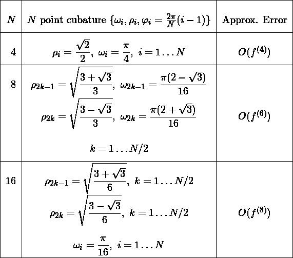 \renewcommand*\arraystretch{2.5} \begin{tabular}{|r|c|c|} \hline $N$& $N$ point cubature $\{\omega_i,\rho_i,\varphi_i = \frac{2\pi}{N}(i-1)\}$ & Approx. Error \ \hline 4&$\displaystyle{\rho_i=\frac{\sqrt{2}}{2},\,\,\omega_i =\frac{\pi}{4},\,\,i=1\hdots N}$ & $O(f^{(4)})$\ \hline 8&$\displaystyle{\rho_{2k-1}=\sqrt{\frac{3+\sqrt{3}}{3}},\,\,\omega_{2k-1}=\frac{\pi(2-\sqrt{3})}{16}}$&\ &$\displaystyle{\rho_{2k}=\sqrt{\frac{3-\sqrt{3}}{3}},\,\,\omega_{2k}=\frac{\pi(2+\sqrt{3})}{16}}$&$O(f^{(6)})$\ &$k=1\hdots N/2$&\ \hline 16&$\displaystyle{\rho_{2k-1}=\sqrt{\frac{3+\sqrt{3}}{6}},\,\,k=1\hdots N/2}$&\ &$\displaystyle{\rho_{2k}=\sqrt{\frac{3-\sqrt{3}}{6}},\,\,k=1\hdots N/2}$&$O(f^{(8)})$\ &$\displaystyle{\omega_i=\frac{\pi}{16},\,\,i=1\hdots N}$&\ \hline \end{tabular}