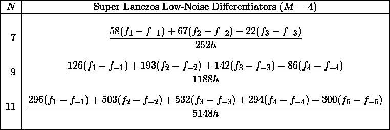 \begin{tabular}{|r|c|} \hline $N$& Super Lanczos Low-Noise Differentiators ($M = 4$)\ \hline &\ 7&$\displaystyle\frac{58(f_{1}-f_{-1})+67(f_{2}-f_{-2})-22(f_{3}-f_{-3})}{252h}$\ &\ 9&$\displaystyle\frac{126(f_{1}-f_{-1})+193(f_{2}-f_{-2})+142(f_{3}-f_{-3})-86(f_{4}-f_{-4})}{1188h}$\ &\ 11&$\displaystyle\frac{296(f_{1}-f_{-1})+503(f_{2}-f_{-2})+532(f_{3}-f_{-3})+294(f_{4}-f_{-4})-300(f_{5}-f_{-5})}{5148h}$\ &\ \hline \end{tabular}